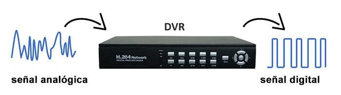 DVR-para-camaras-de-seguridad