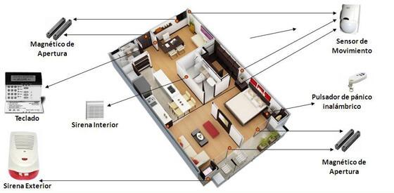instalación de alarmas en casa