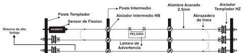 elementos-de-una-cerca-electrica